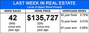 Weekly Real Estate Statisics